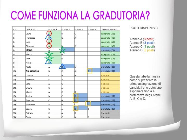 Graduatoria medicina: Ipotesi assegnazioni